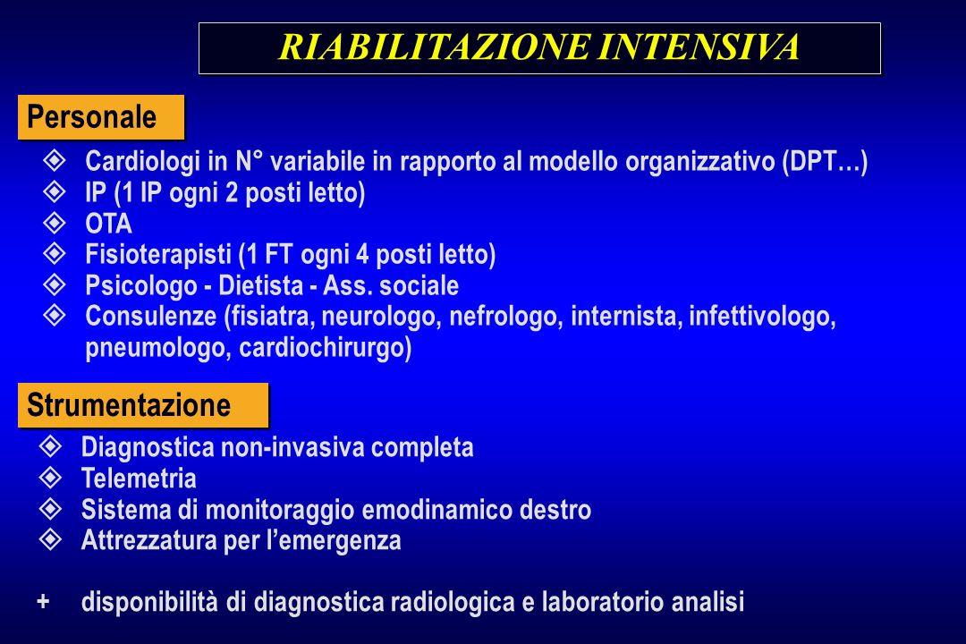 RIABILITAZIONE INTENSIVA Cardiologi in N° variabile in rapporto al modello organizzativo (DPT…) IP (1 IP ogni 2 posti letto) OTA Fisioterapisti (1 FT