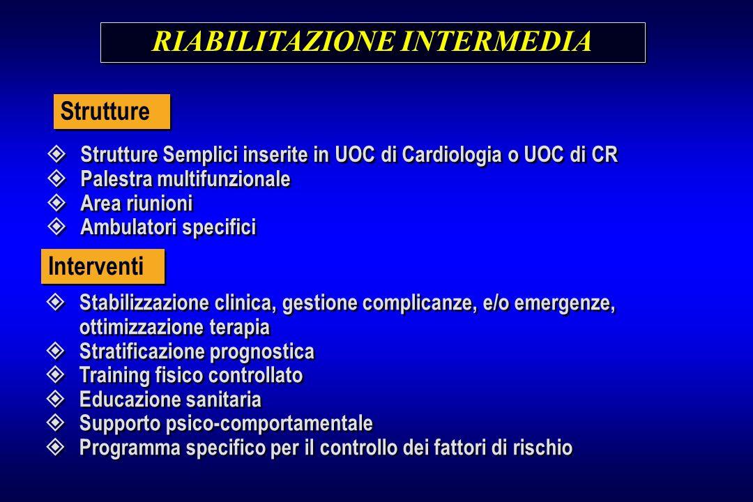 RIABILITAZIONE INTERMEDIA Strutture Semplici inserite in UOC di Cardiologia o UOC di CR Palestra multifunzionale Area riunioni Ambulatori specifici St
