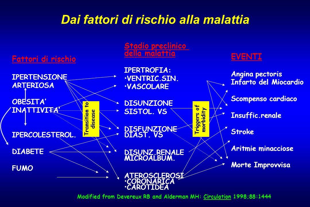 Modified from Devereux RB and Alderman MH: Circulation 1998;88:1444 Dai fattori di rischio alla malattia EVENTI Angina pectoris Infarto del Miocardio