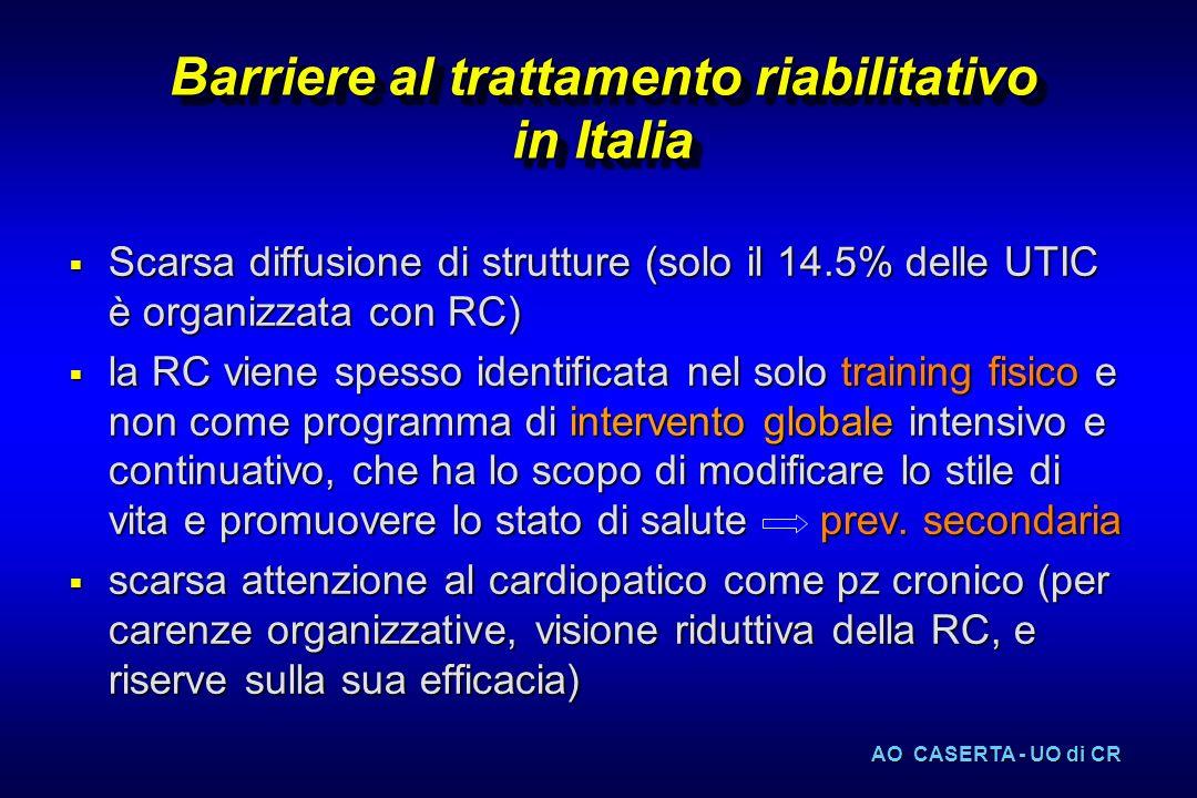 Barriere al trattamento riabilitativo in Italia Scarsa diffusione di strutture (solo il 14.5% delle UTIC è organizzata con RC) Scarsa diffusione di st