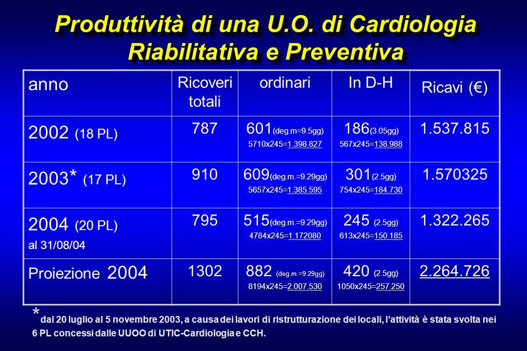 Produttività di una U.O. di Cardiologia Riabilitativa e Preventiva anno Ricoveri totali ordinariIn D-H Ricavi () 2002 (18 PL) 787601 (deg.m=9.5gg) 571