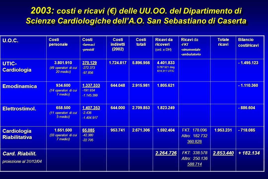 2003: costi e ricavi () delle UU.OO. del Dipartimento di Scienze Cardiologiche dellA.O. San Sebastiano di Caserta U.O.C. Costi personale Costi-farmaci