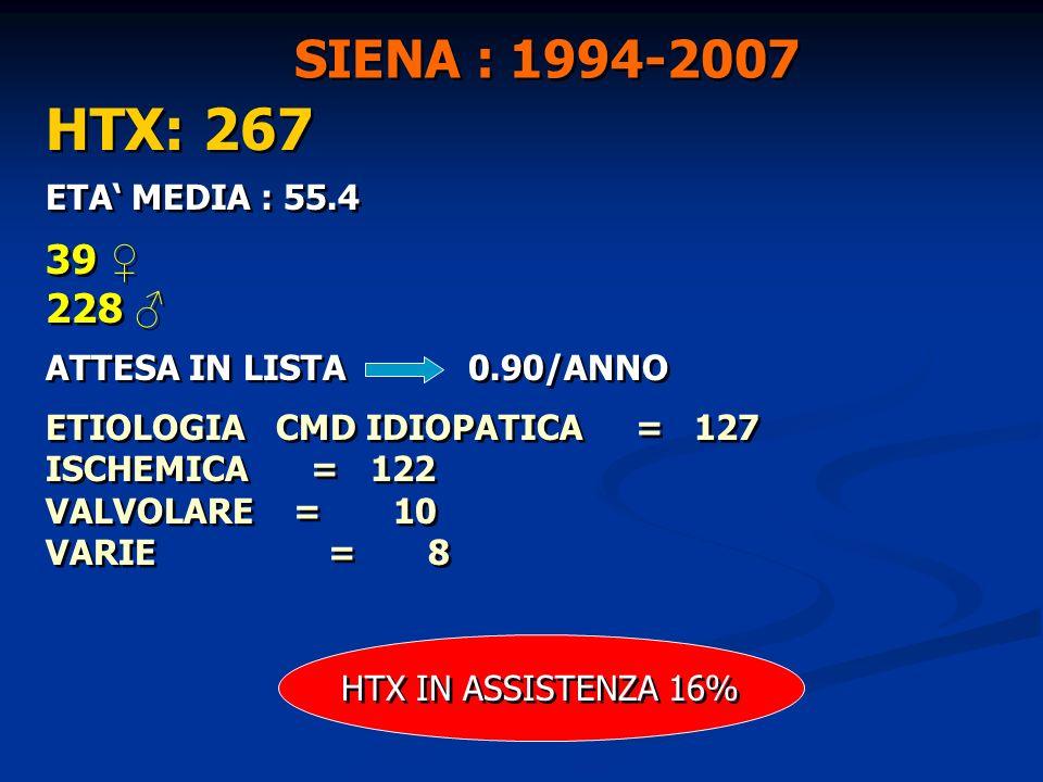 HTX: 267 ETA MEDIA : 55.4 39 228 ATTESA IN LISTA 0.90/ANNO ETIOLOGIA CMD IDIOPATICA = 127 ISCHEMICA = 122 VALVOLARE = 10 VARIE = 8 HTX: 267 ETA MEDIA