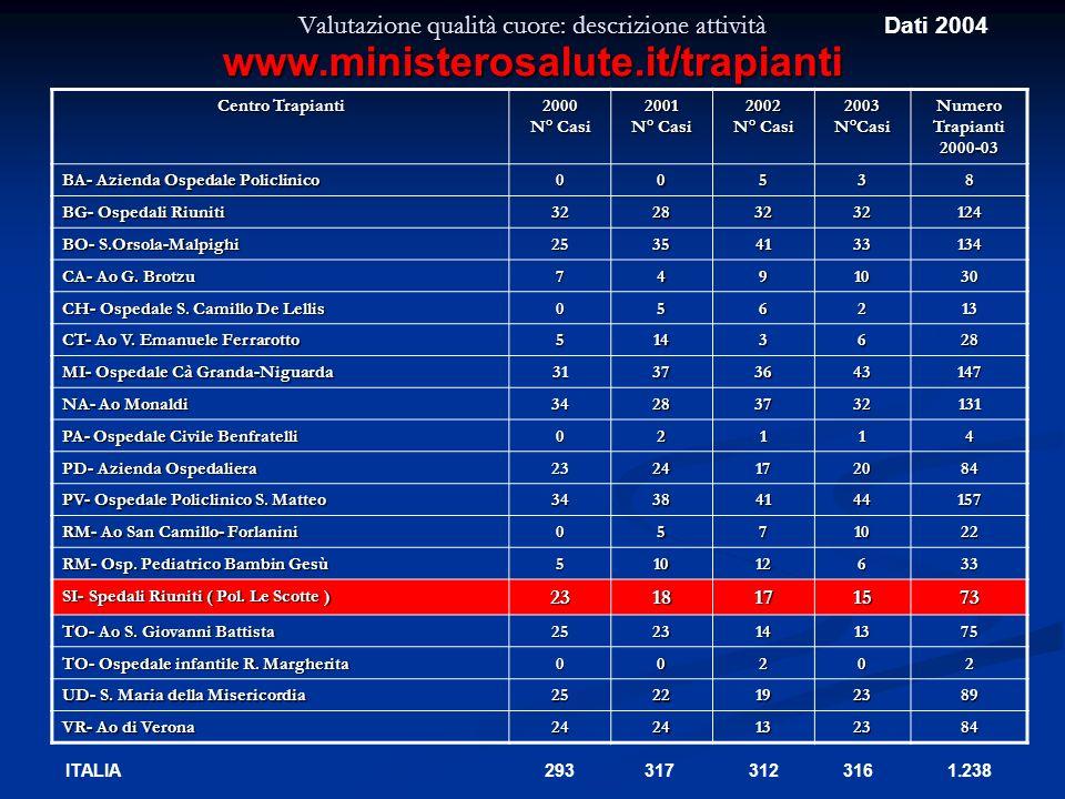 Valutazione qualità cuore: descrizione attività Centro Trapianti 2000 N° Casi 2001 2002 2003N°CasiNumeroTrapianti2000-03 BA- Azienda Ospedale Policlin