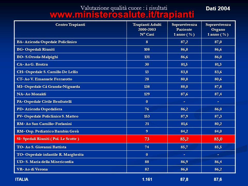 Valutazione qualità cuore : i risultati Centro Trapianti Trapianti Adulti 2000-2003 N° Casi SopravvivenzaPaziente 1 anno ( % ) SopravvivenzaOrgano BA-