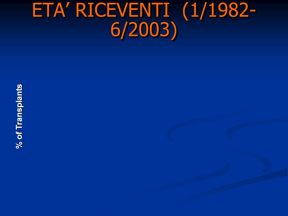 ETA RICEVENTI (1/1982- 6/2003) % of Trnsplants % of Transplants