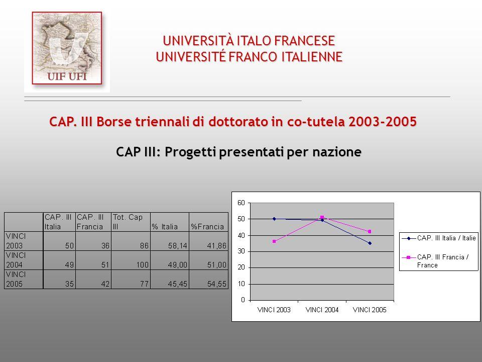 CAP. III Borse triennali di dottorato in co-tutela 2003-2005 CAP III: Progetti presentati per nazione UNIVERSITÀ ITALO FRANCESE UNIVERSITÉ FRANCO ITAL