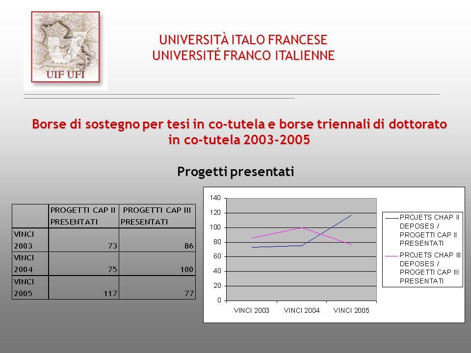 Borse di sostegno per tesi in co-tutela e borse triennali di dottorato in co-tutela 2003-2005 Progetti presentati UNIVERSITÀ ITALO FRANCESE UNIVERSITÉ