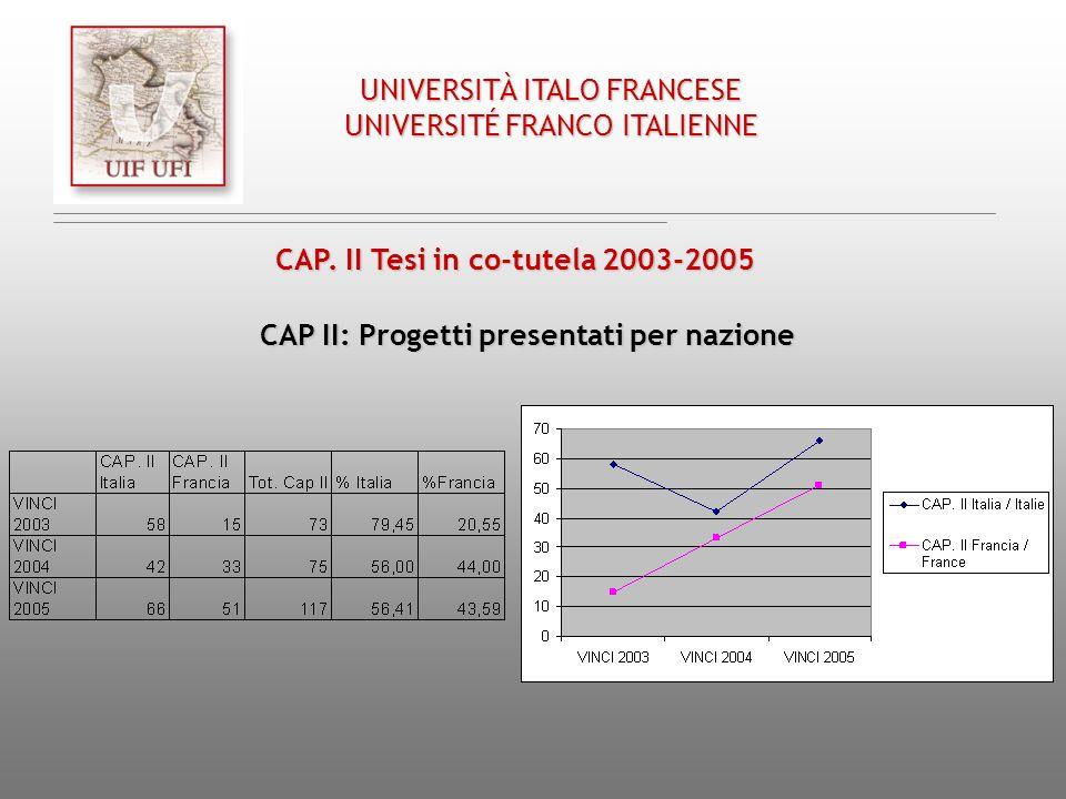 CAP. II Tesi in co-tutela 2003-2005 CAP II: Progetti presentati per nazione UNIVERSITÀ ITALO FRANCESE UNIVERSITÉ FRANCO ITALIENNE