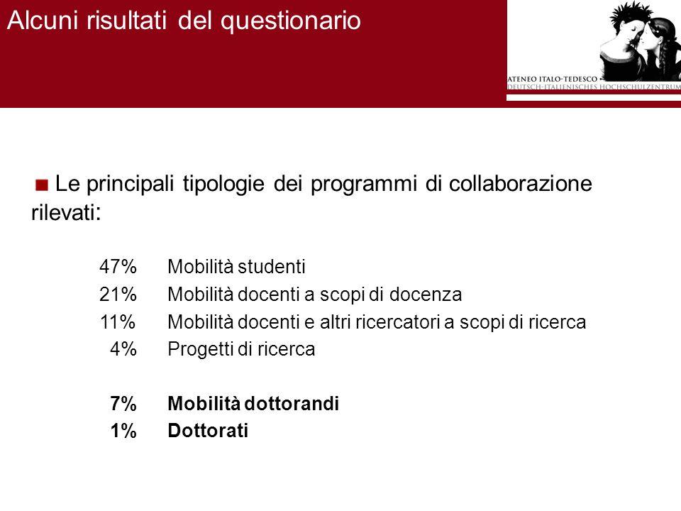 Alcuni risultati del questionario Le principali tipologie dei programmi di collaborazione rilevati : 47%Mobilità studenti 21%Mobilità docenti a scopi di docenza 11%Mobilità docenti e altri ricercatori a scopi di ricerca 4%Progetti di ricerca 7%Mobilità dottorandi 1%Dottorati