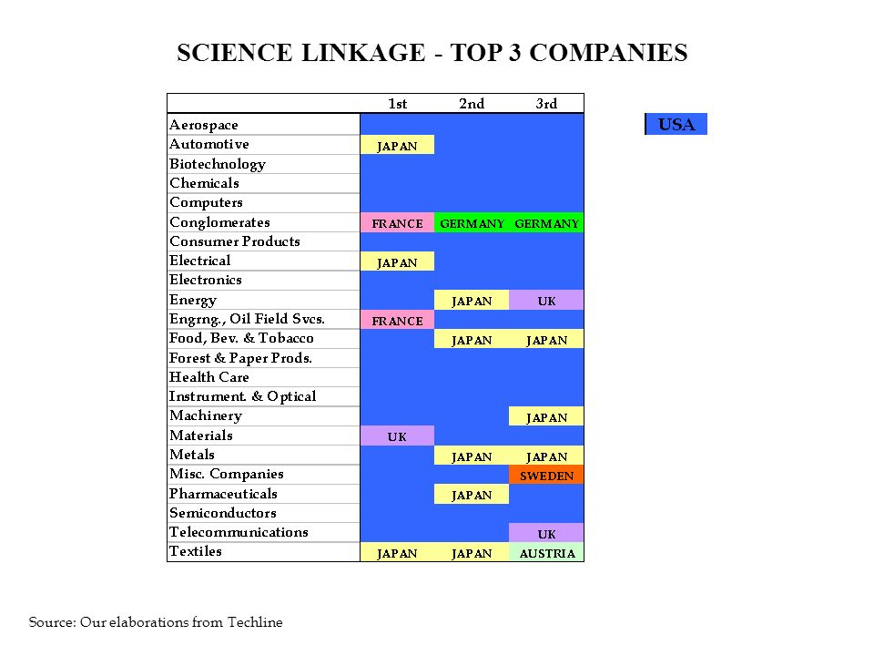 SCIENCE LINKAGE - TOP 3 COMPANIES Source: Our elaborations from Techline