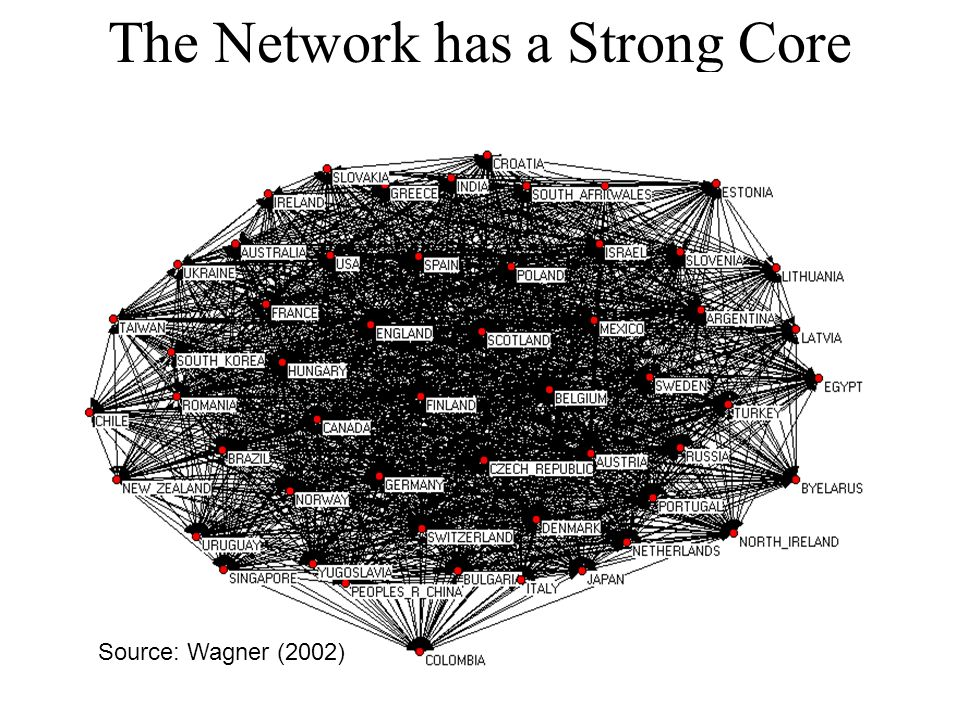 The Network has a Strong Core Source: Wagner (2002)