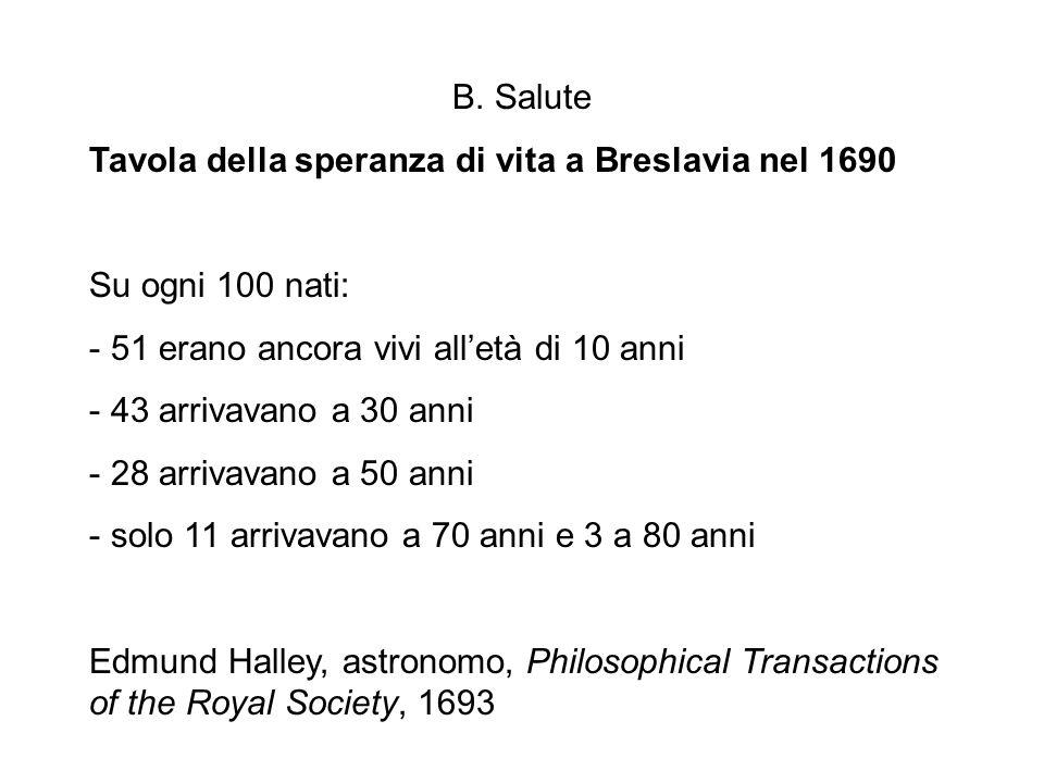 B. Salute Tavola della speranza di vita a Breslavia nel 1690 Su ogni 100 nati: - 51 erano ancora vivi alletà di 10 anni - 43 arrivavano a 30 anni - 28
