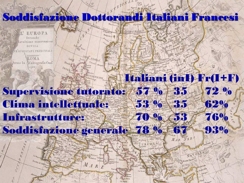 Italiani (inI) Fr(I+F) Supervisione tutorato: 57 % 35 72 % Clima intellettuale: 53 %35 62% Infrastrutture: 70 %53 76% Soddisfazione generale 78 %67 93