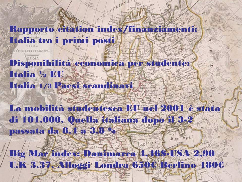 Rapporto citation index/finanziamenti: Italia tra i primi posti Disponibilità economica per studente: Italia ½ EU Italia 1/3 Paesi scandinavi La mobilità studentesca EU nel 2001 è stata di 101.000.