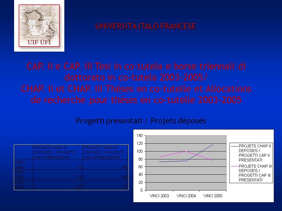 CAP. II e CAP. III Tesi in co-tutela e borse triennali di dottorato in co-tutela 2003-2005/ CHAP. II et CHAP. III Thèses en co-tutelle et Allocations