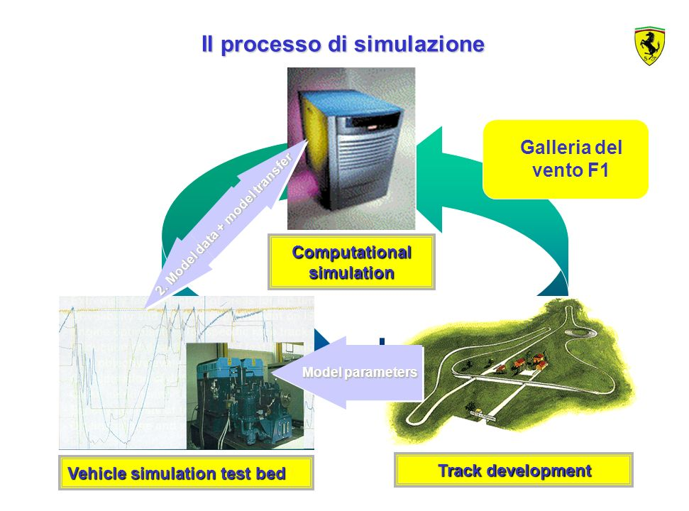 30 Computational simulation Vehicle simulation test bed Track development Il processo di simulazione Il processo di simulazione Model parameters 2. Mo