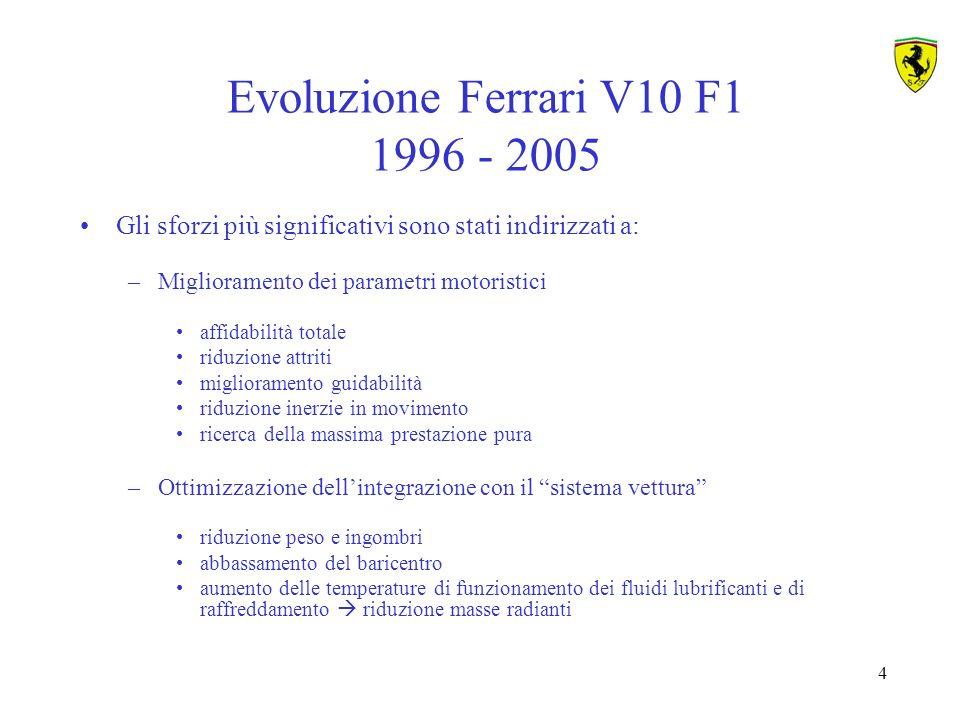 15 Le FASI della progettazione del motore F1