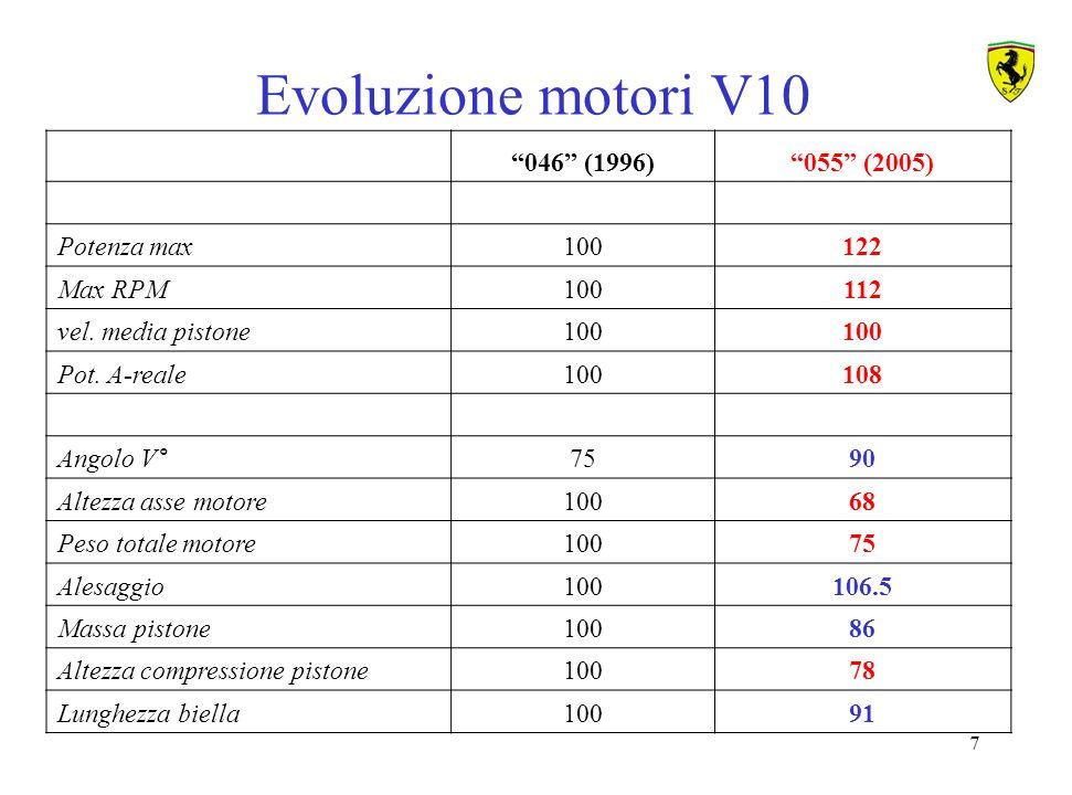 28 Modello di motore come sistema integrato con benzina ed olio FUEL Strategie per il Weekend di gara: uso motore(i), T, rpm Engine management (i.e.