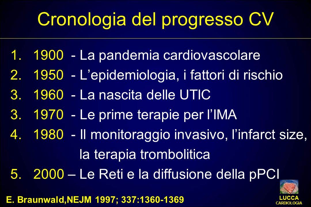 Cronologia del progresso CV 1.1900 - La pandemia cardiovascolare 2.1950 - Lepidemiologia, i fattori di rischio 3.1960 - La nascita delle UTIC 3.1970 -