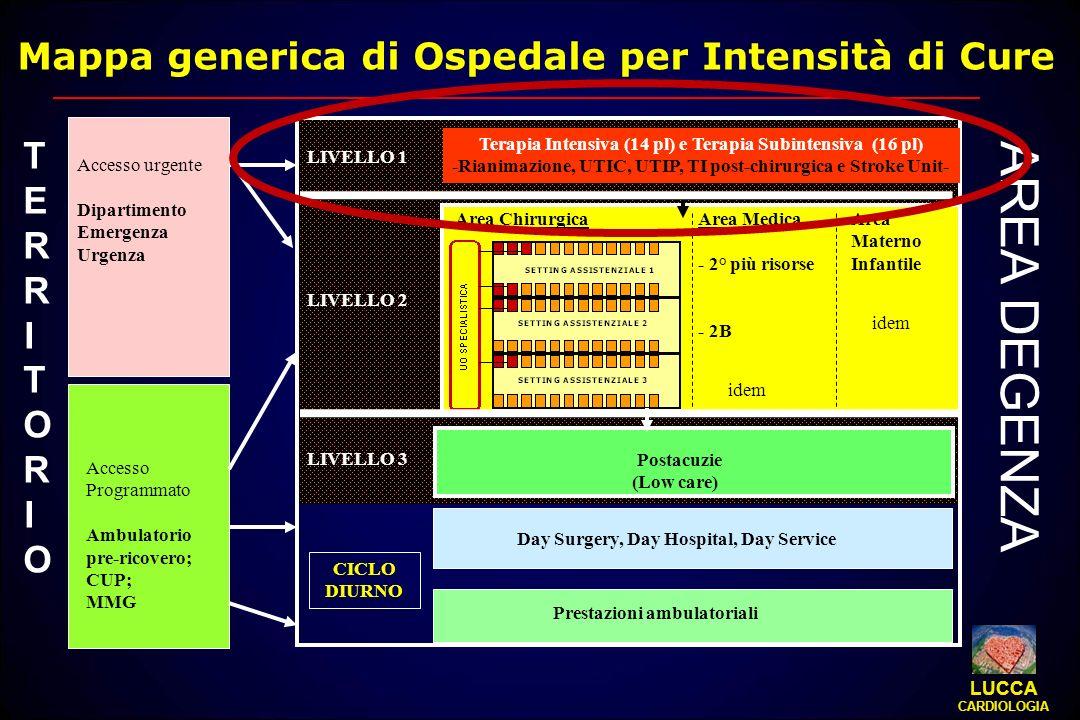 Mappa generica di Ospedale per Intensità di Cure Area ChirurgicaArea Medica - 2° più risorse - 2B Area Materno Infantile Terapia Intensiva (14 pl) e T
