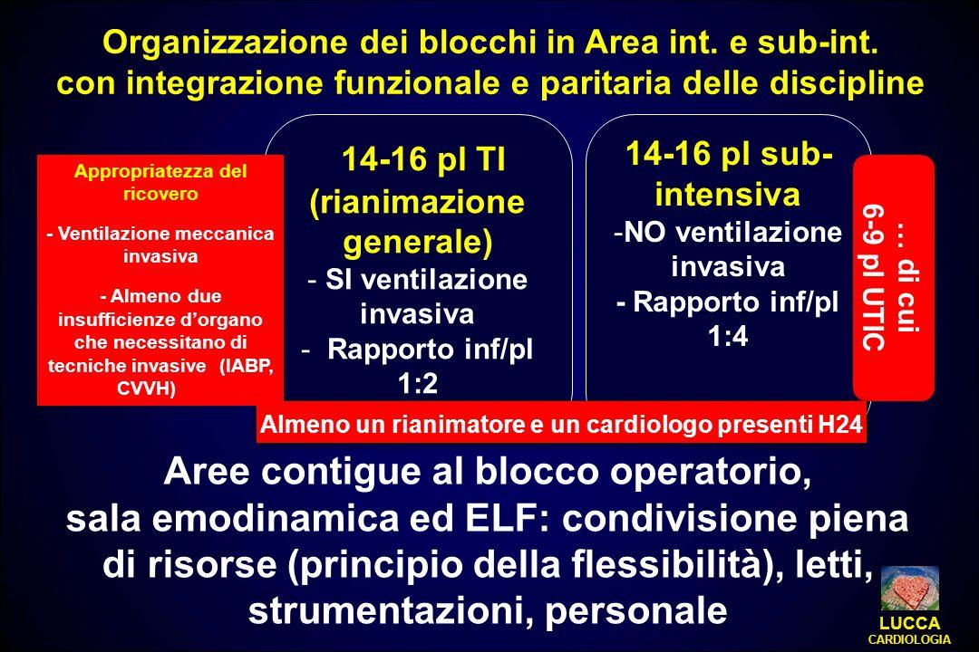 14-16 pl TI (rianimazione generale) - SI ventilazione invasiva - Rapporto inf/pl 1:2 14-16 pl sub- intensiva -NO ventilazione invasiva - Rapporto inf/