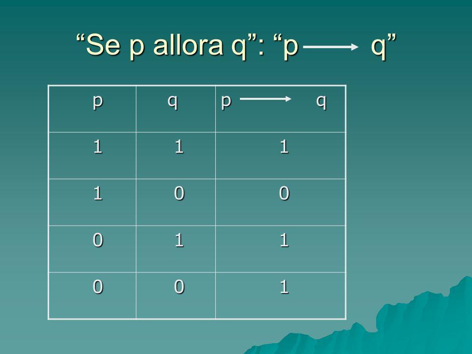 Se p allora q: p q p q p q 1 1 1 1 0 0 0 1 1 0 0 1