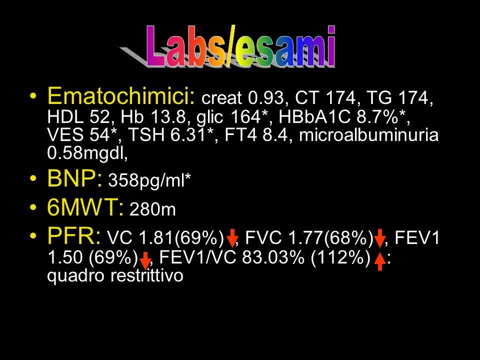 Ematochimici: creat 0.93, CT 174, TG 174, HDL 52, Hb 13.8, glic 164*, HBbA1C 8.7%*, VES 54*, TSH 6.31*, FT4 8.4, microalbuminuria 0.58mgdl, BNP: 358pg