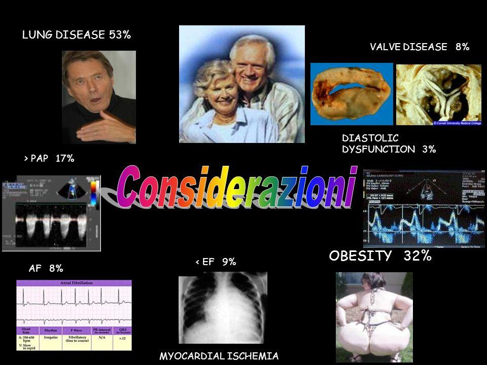 LUNG DISEASE 53% < EF 9% AF 8% VALVE DISEASE 8% OBESITY 32% > PAP 17% DIASTOLIC DYSFUNCTION 3% MYOCARDIAL ISCHEMIA