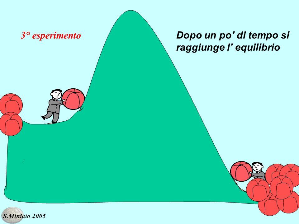 Dopo un po di tempo si raggiunge l equilibrio 3° esperimento S.Miniato 2005