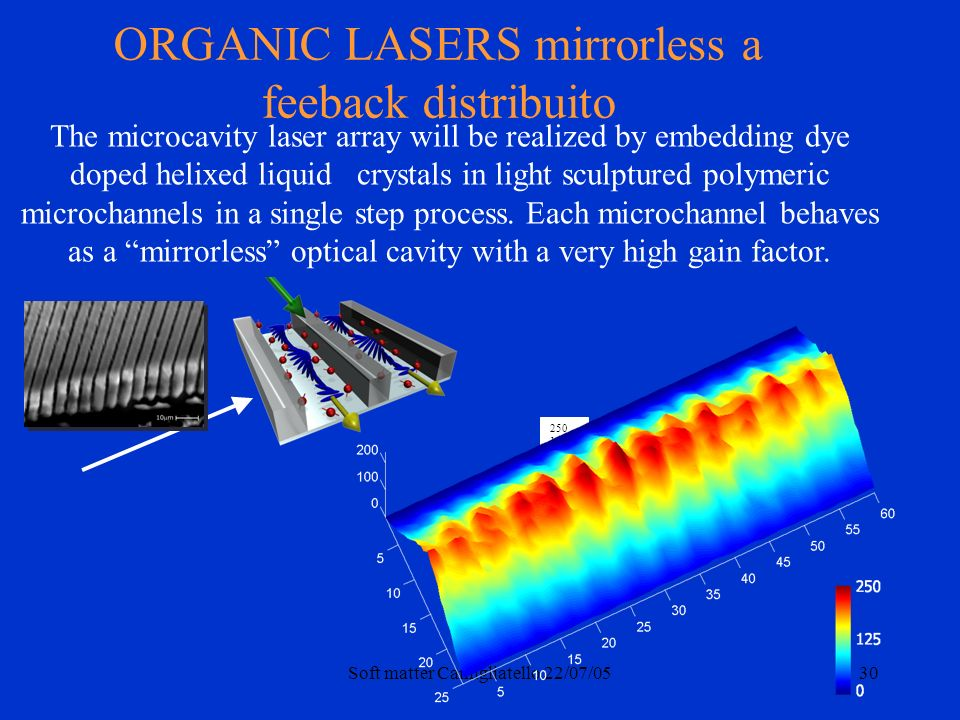 Soft matter Camigliatello 22/07/0530 250 125 0 The microcavity laser array will be realized by embedding dye doped helixed liquid crystals in light sc