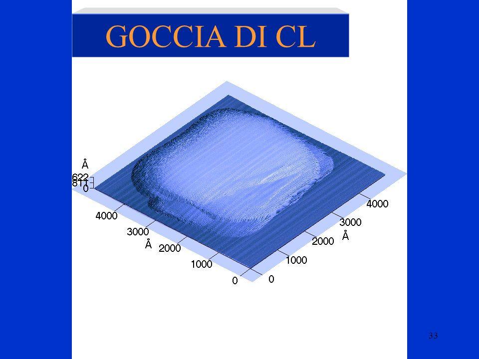 Soft matter Camigliatello 22/07/0533 GOCCIA DI CL