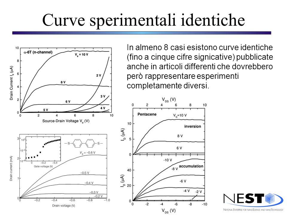Curve sperimentali identiche In almeno 8 casi esistono curve identiche (fino a cinque cifre signicative) pubblicate anche in articoli differenti che dovrebbero però rappresentare esperimenti completamente diversi.