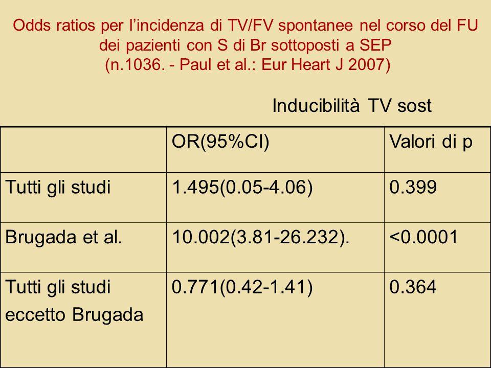 Odds ratios per lincidenza di TV/FV spontanee nel corso del FU dei pazienti con S di Br sottoposti a SEP (n.1036. - Paul et al.: Eur Heart J 2007) Ind