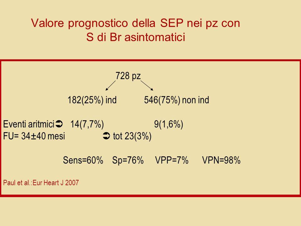 Valore prognostico della SEP nei pz con S di Br asintomatici 728 pz 182(25%) ind 546(75%) non ind Eventi aritmici 14(7,7%) 9(1,6%) FU= 34±40 mesi tot