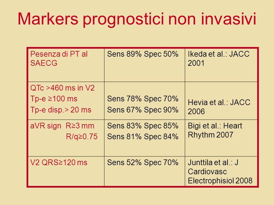 Markers prognostici non invasivi Pesenza di PT al SAECG Sens 89% Spec 50%Ikeda et al.: JACC 2001 QTc >460 ms in V2 Tp-e 100 ms Tp-e disp.> 20 ms Sens