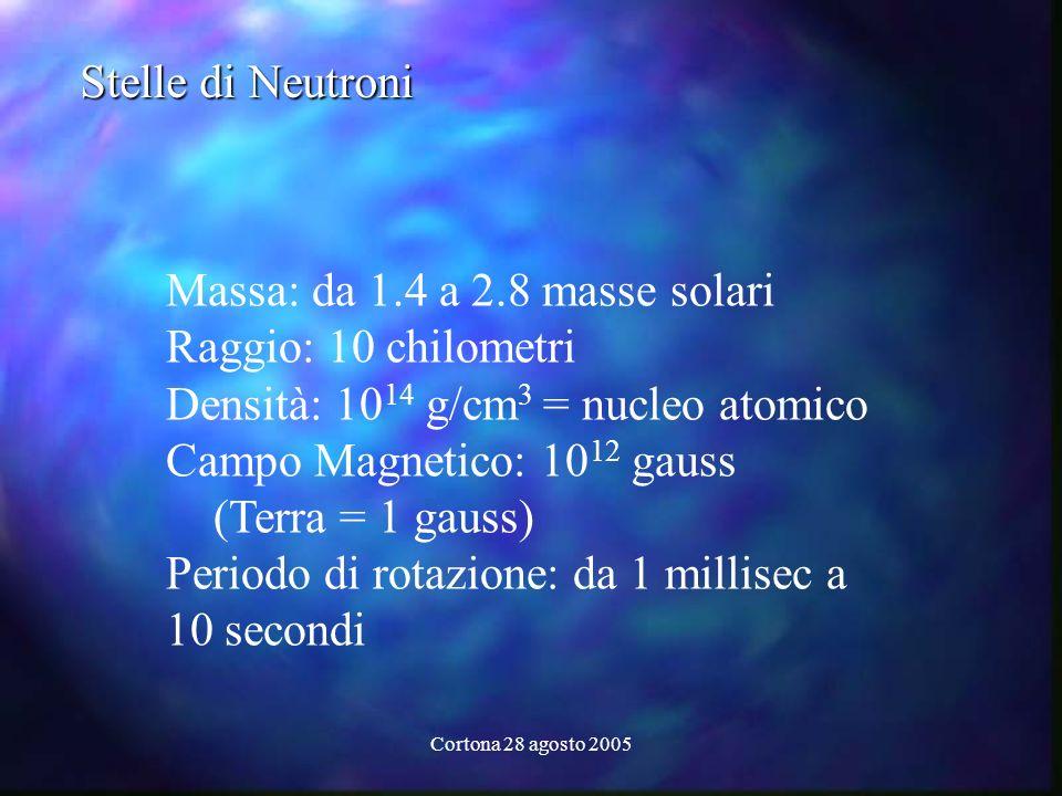 Cortona 28 agosto 2005 Stelle di Neutroni Massa: da 1.4 a 2.8 masse solari Raggio: 10 chilometri Densità: 10 14 g/cm 3 = nucleo atomico Campo Magnetic