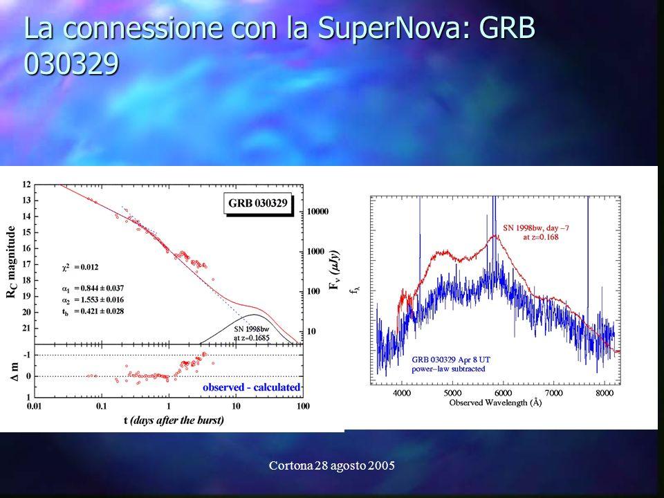 Cortona 28 agosto 2005 La connessione con la SuperNova: GRB 030329