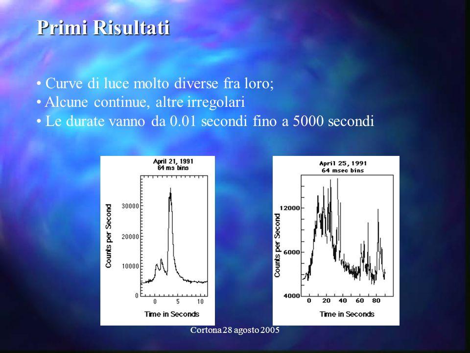 Cortona 28 agosto 2005 Primi Risultati Curve di luce molto diverse fra loro; Alcune continue, altre irregolari Le durate vanno da 0.01 secondi fino a
