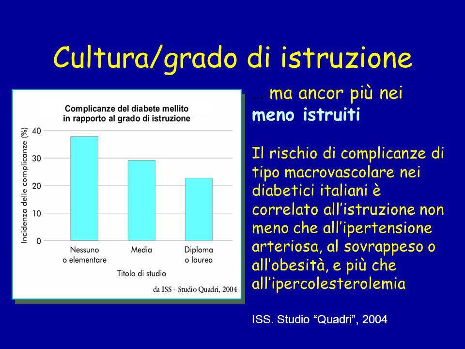Condizione sociale/lavorativa In Italia, lincidenza di complicanze nei diabetici risulta nettamente più alta nei disoccupati … ISS. Studio Quadri, 200
