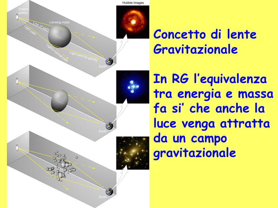 Concetto di lente Gravitazionale In RG lequivalenza tra energia e massa fa si che anche la luce venga attratta da un campo gravitazionale