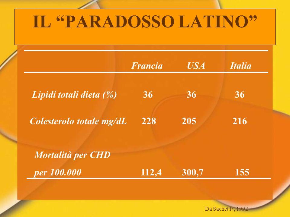 IL PARADOSSO LATINO Francia USAItalia Lipidi totali dieta (%) 36 3636 Colesterolo totale mg/dL 228 205 216 Mortalità per CHD per 100.000 112,4 300,7 1