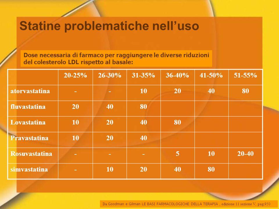 Dose necessaria di farmaco per raggiungere le diverse riduzioni del colesterolo LDL rispetto al basale: 20-25%26-30%31-35%36-40%41-50%51-55% atorvasta