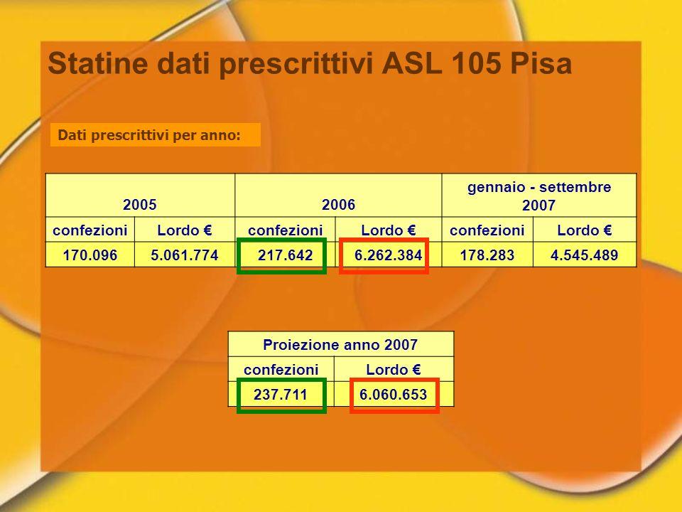 20052006 gennaio - settembre 2007 confezioniLordo confezioniLordo confezioniLordo 170.0965.061.774217.6426.262.384178.2834.545.489 Proiezione anno 200