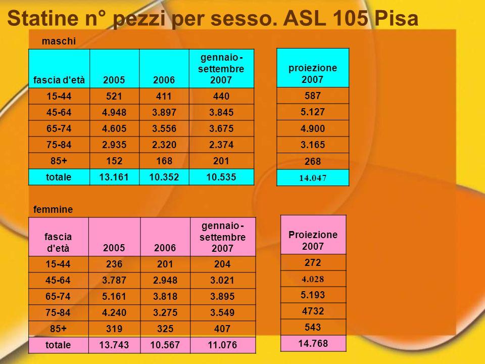 Statine n° pezzi per sesso. ASL 105 Pisa femmine fascia d'età20052006 gennaio - settembre 2007 15-44236201204 45-643.7872.9483.021 65-745.1613.8183.89