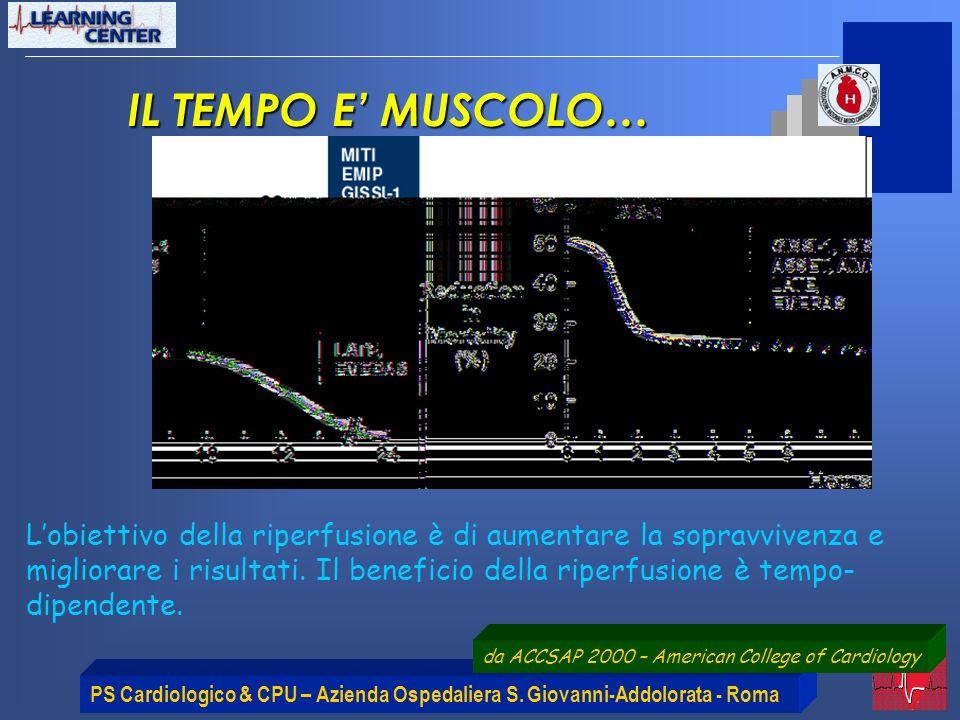 PS Cardiologico & CPU – Azienda Ospedaliera S. Giovanni-Addolorata - Roma IL TEMPO E MUSCOLO… Lobiettivo della riperfusione è di aumentare la sopravvi