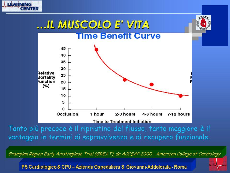 PS Cardiologico & CPU – Azienda Ospedaliera S. Giovanni-Addolorata - Roma …IL MUSCOLO E VITA Tanto più precoce è il ripristino del flusso, tanto maggi