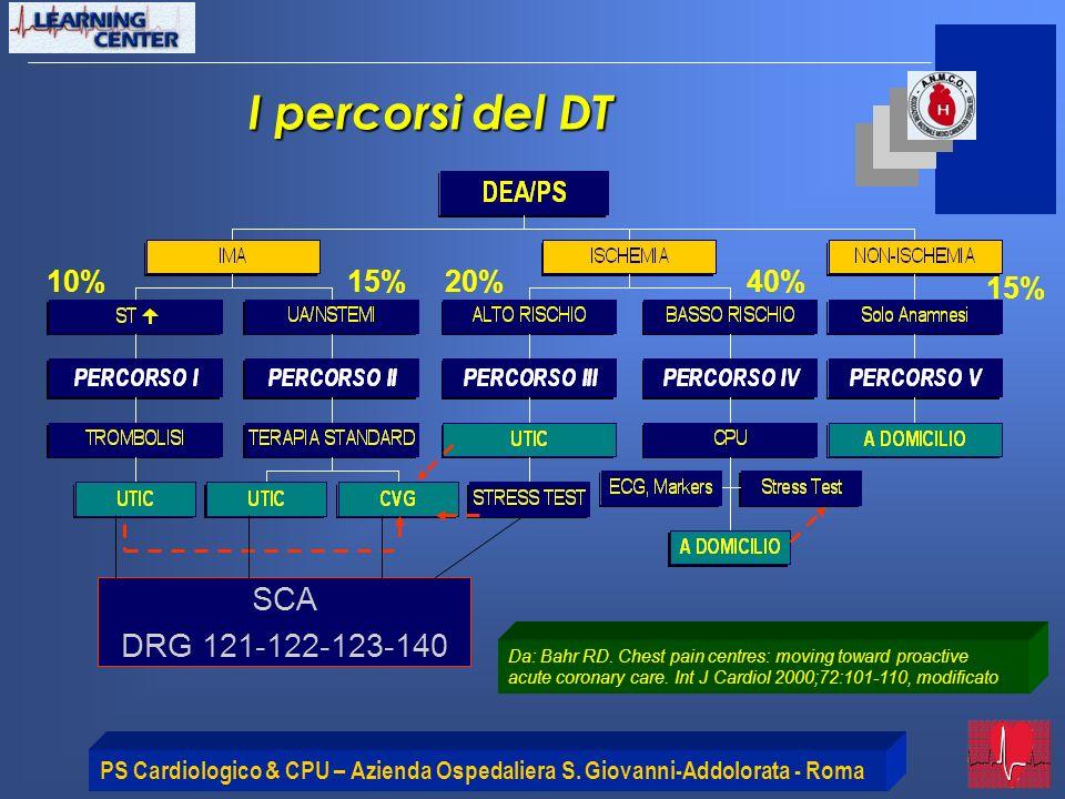 PS Cardiologico & CPU – Azienda Ospedaliera S. Giovanni-Addolorata - Roma I percorsi del DT Da: Bahr RD. Chest pain centres: moving toward proactive a