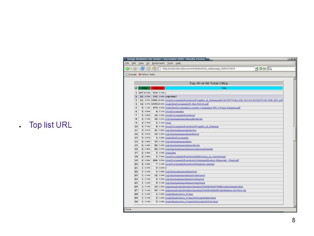 8 Top list URL