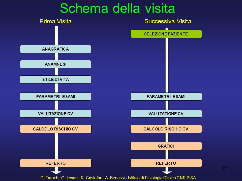 D. Franchi, G. Iervasi, R. Cristofani, A. Benassi - Istituto di Fisiologia Clinica CNR PISA 10 Prima VisitaSuccessiva Visita Schema della visita SELEZ
